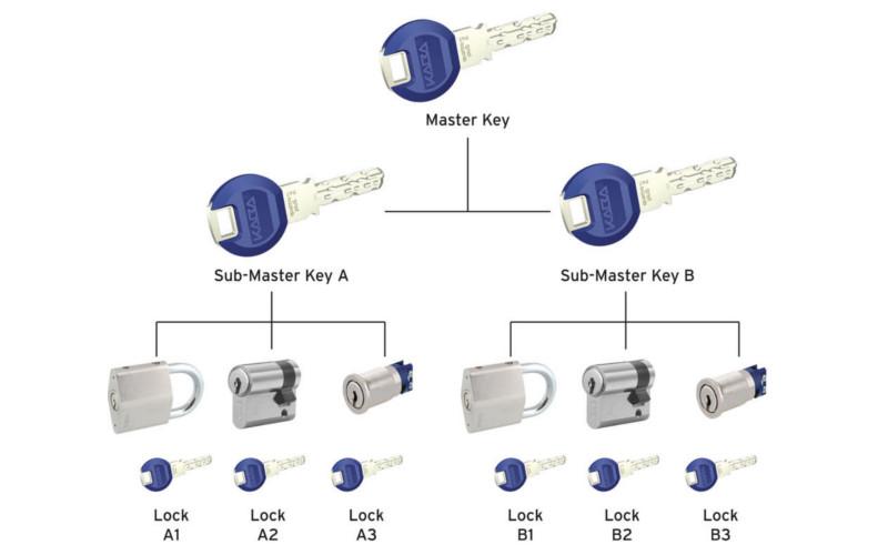 dyasegur-control-accesos-mecanicos
